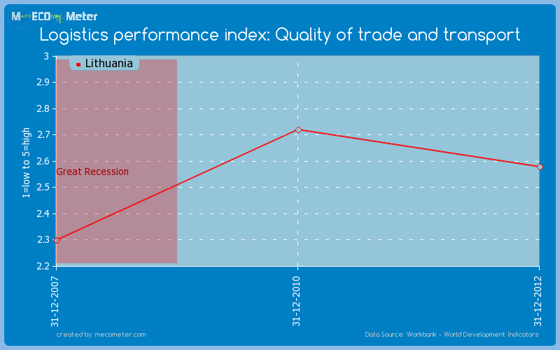 Logistics performance index: Quality of trade and transport of Lithuania