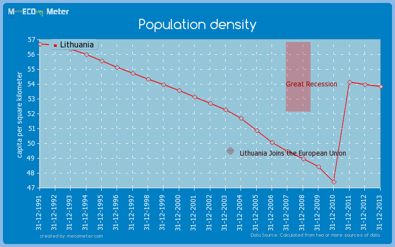Population density of Lithuania
