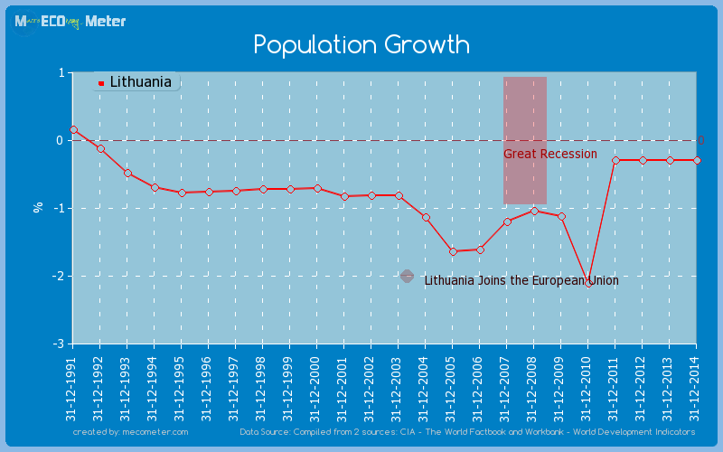 Population Growth of Lithuania