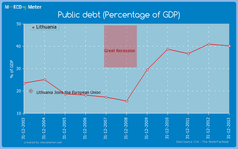 Public debt (Percentage of GDP) of Lithuania