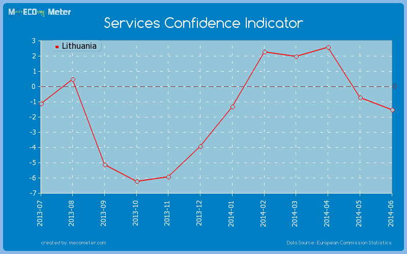 Services Confidence Indicator of Lithuania