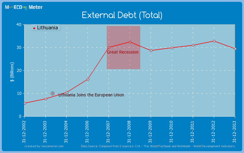 External Debt (Total) of Lithuania