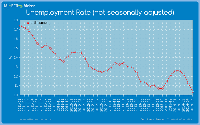 Unemployment Rate (not seasonally adjusted) of Lithuania