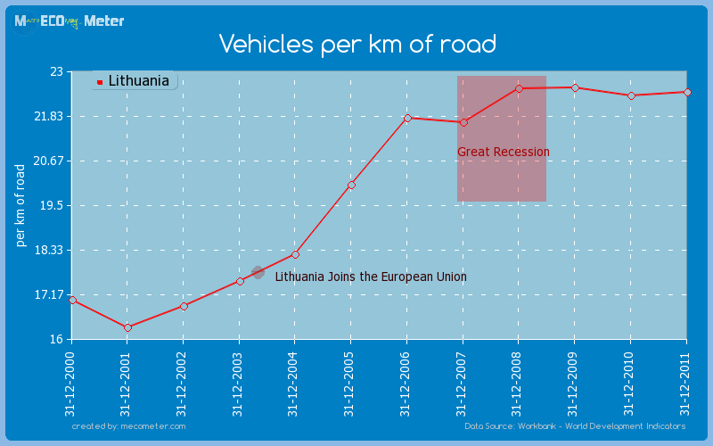 Vehicles per km of road of Lithuania