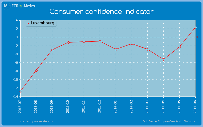 Consumer confidence indicator of Luxembourg