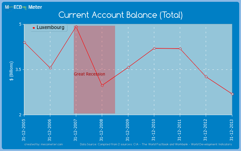 Current Account Balance (Total) of Luxembourg