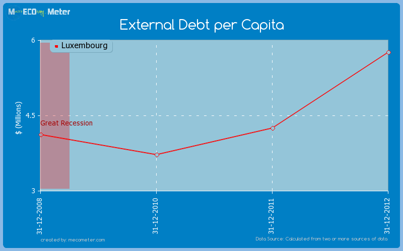 External Debt per Capita of Luxembourg