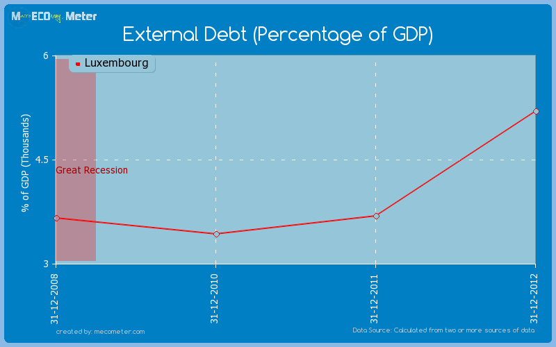 External Debt (Percentage of GDP) of Luxembourg