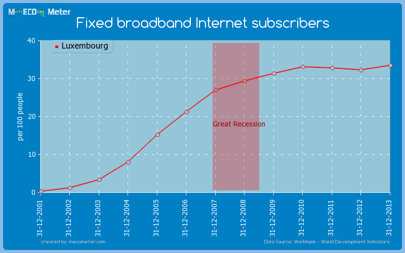 Fixed broadband Internet subscribers of Luxembourg
