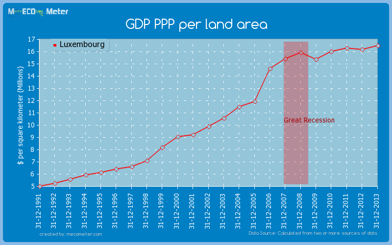 GDP PPP per land area of Luxembourg