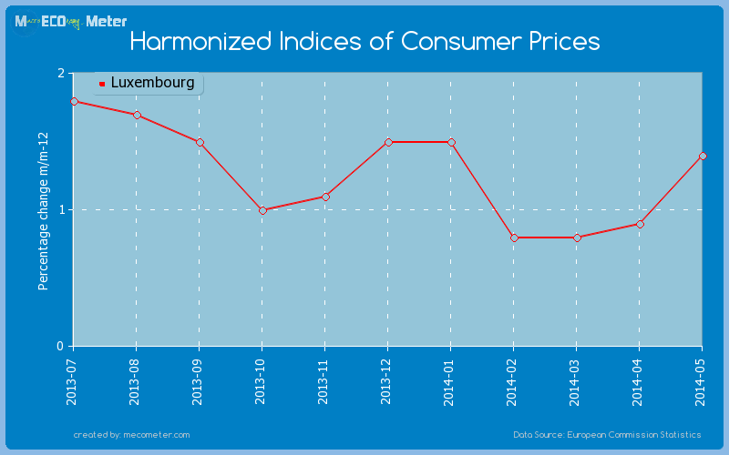 Harmonized Indices of Consumer Prices of Luxembourg