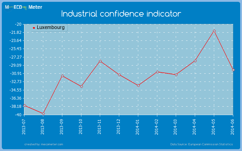 Industrial confidence indicator of Luxembourg