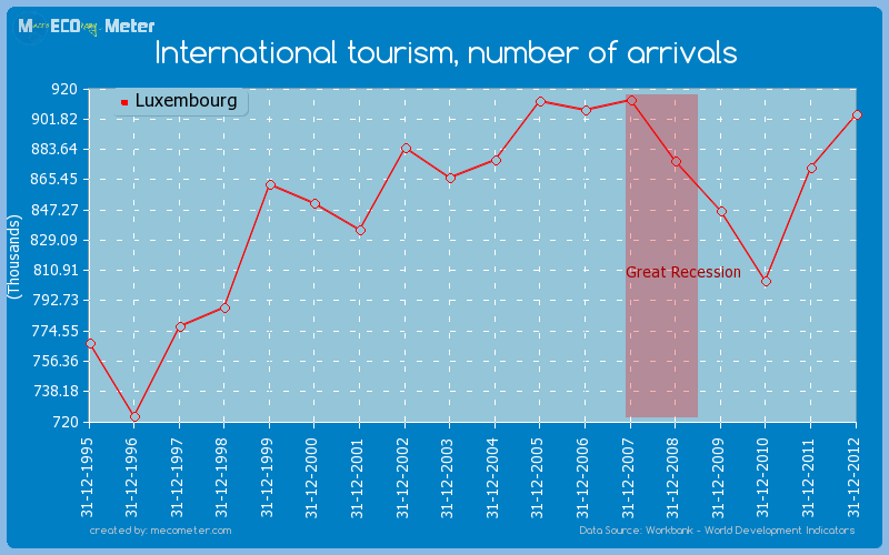 International tourism, number of arrivals of Luxembourg
