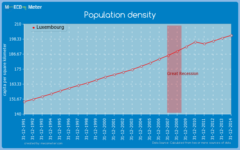 Population density of Luxembourg