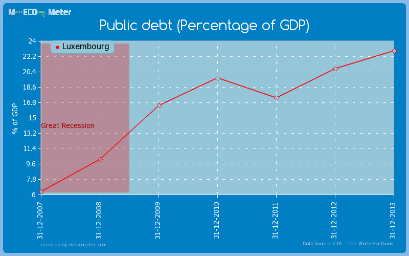 Public debt (Percentage of GDP) of Luxembourg