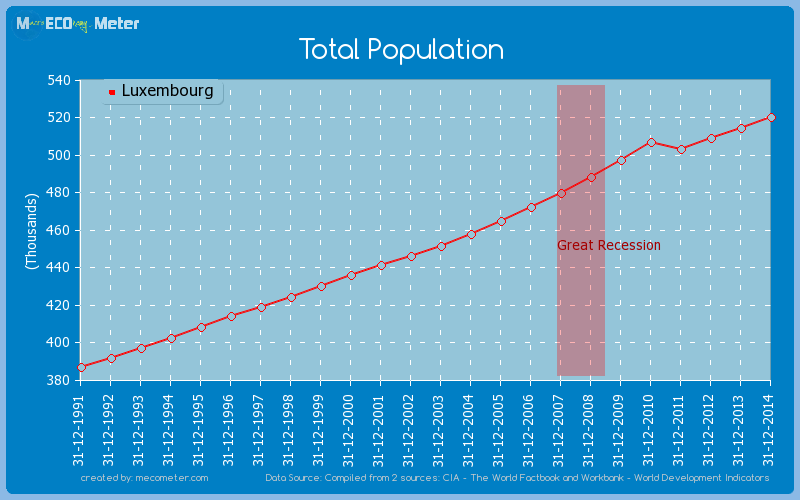 Total Population of Luxembourg