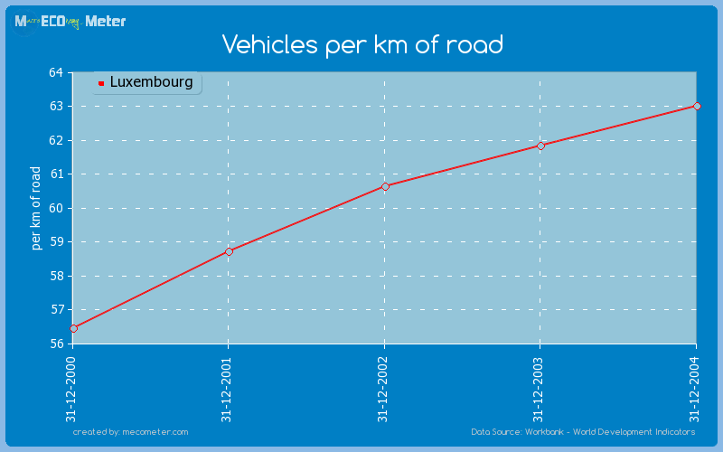 Vehicles per km of road of Luxembourg