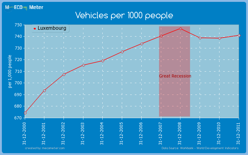 Vehicles per 1000 people of Luxembourg