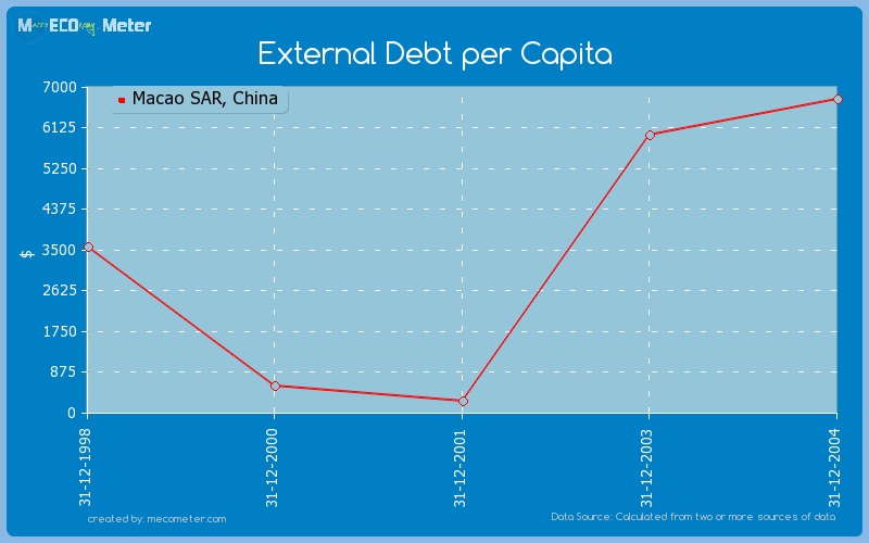 External Debt per Capita of Macao SAR, China