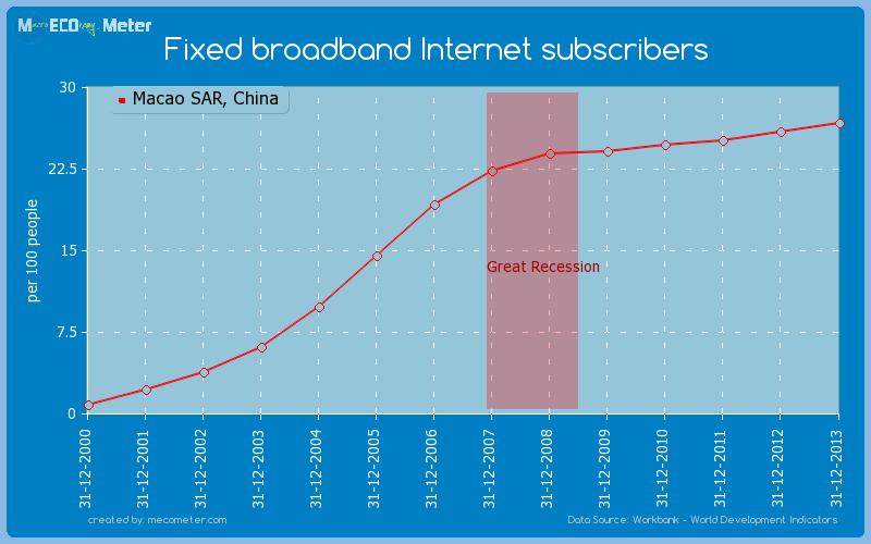 Fixed broadband Internet subscribers of Macao SAR, China