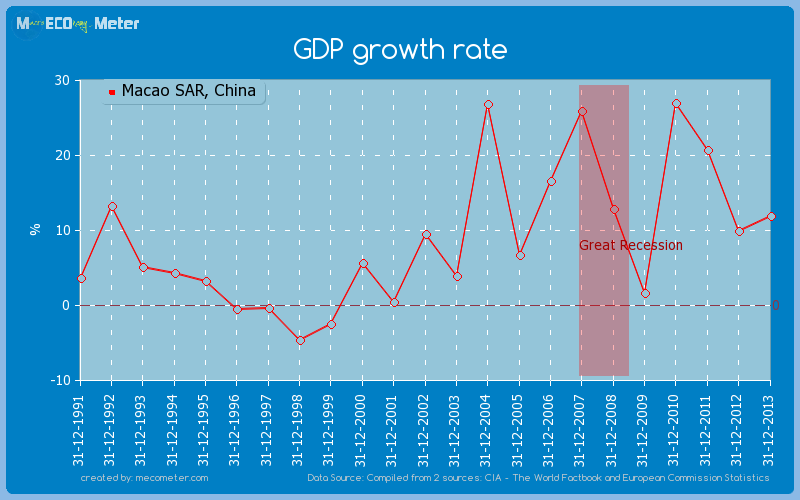 GDP growth rate of Macao SAR, China