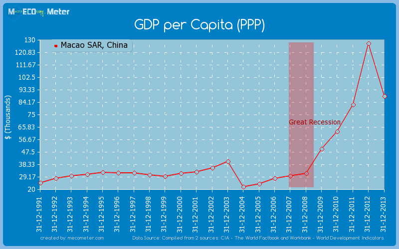 GDP per Capita (PPP) of Macao SAR, China