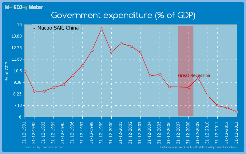 Government expenditure (% of GDP) of Macao SAR, China