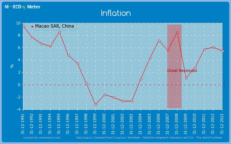 Inflation of Macao SAR, China