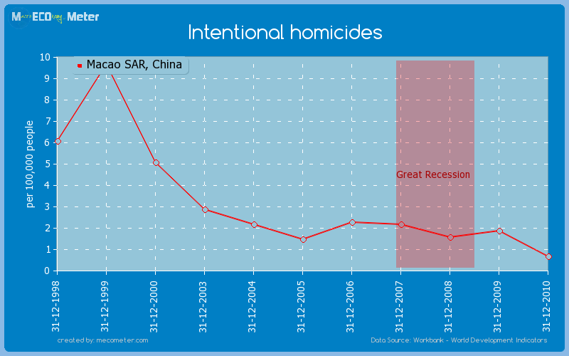 Intentional homicides of Macao SAR, China