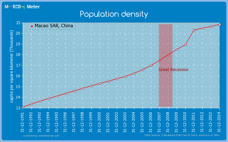 Population density of Macao SAR, China