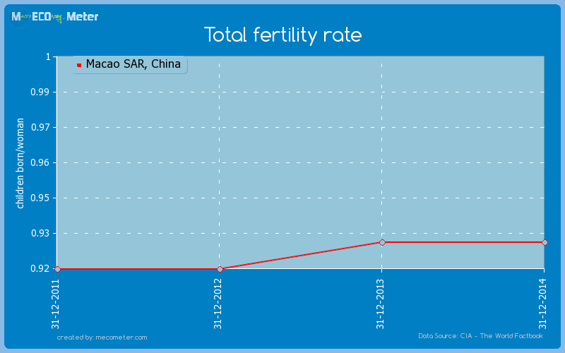 Total fertility rate of Macao SAR, China
