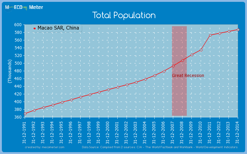 Total Population of Macao SAR, China