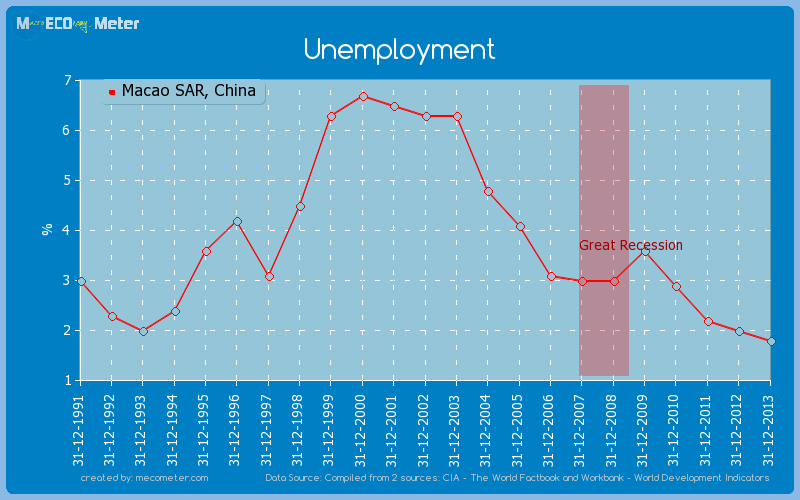 Unemployment of Macao SAR, China