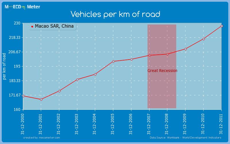 Vehicles per km of road of Macao SAR, China