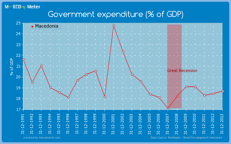 Government expenditure (% of GDP) of Macedonia