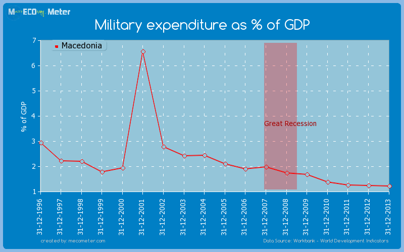 Military expenditure as % of GDP of Macedonia