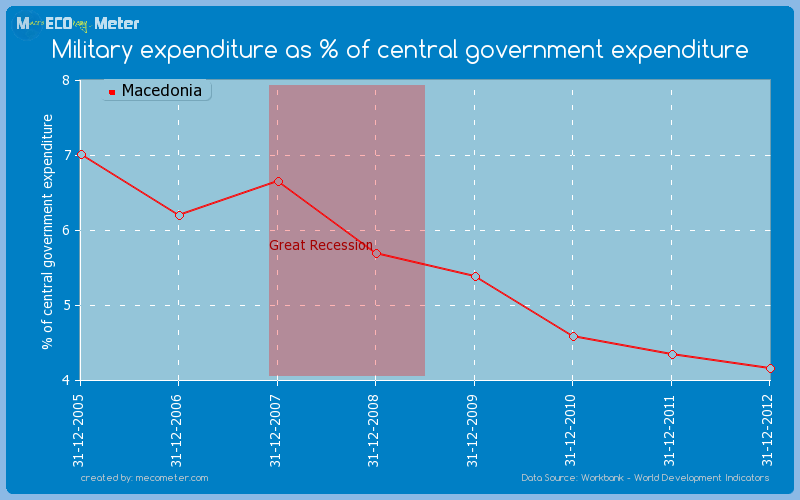 Military expenditure as % of central government expenditure of Macedonia