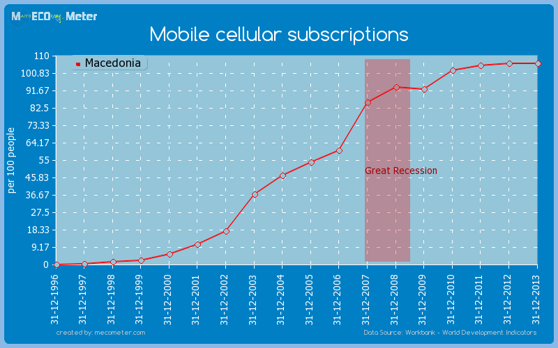 Mobile cellular subscriptions of Macedonia