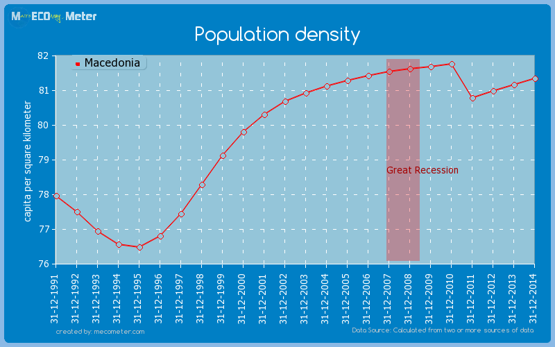 Population density of Macedonia