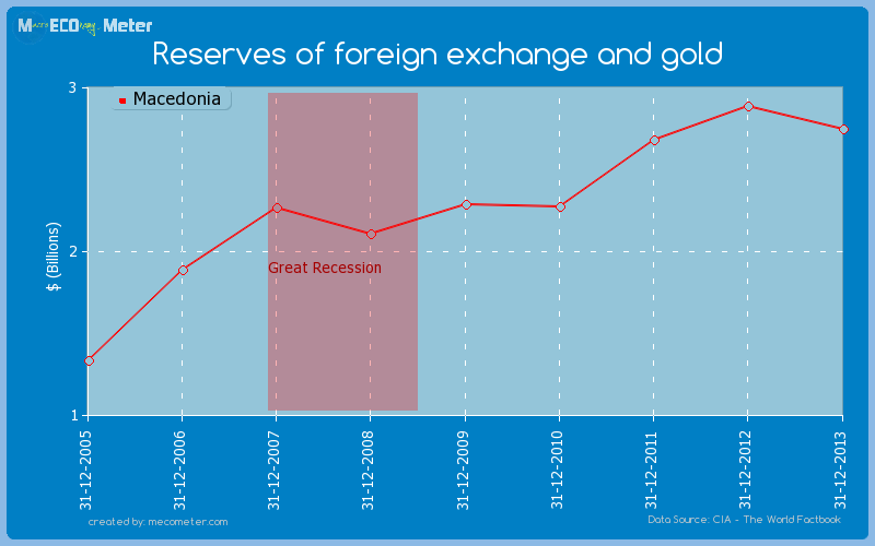 Reserves of foreign exchange and gold of Macedonia