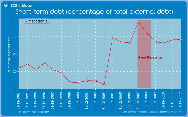 Short-term debt (percentage of total external debt) of Macedonia