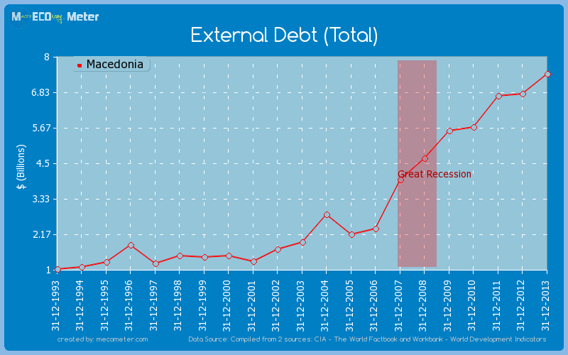 External Debt (Total) of Macedonia