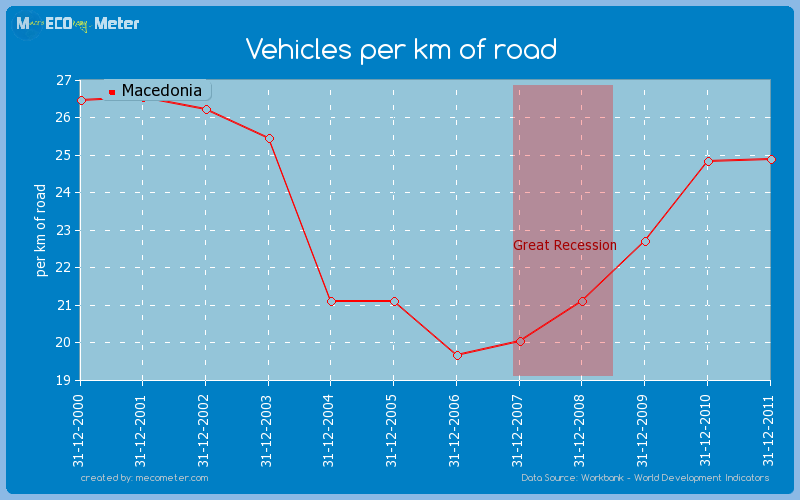 Vehicles per km of road of Macedonia