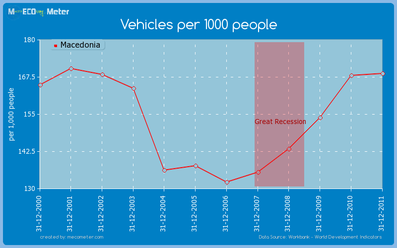 Vehicles per 1000 people of Macedonia