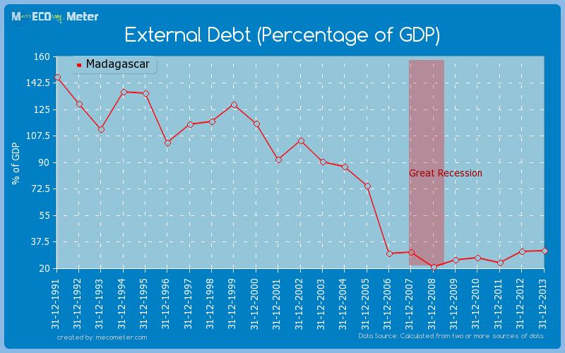 External Debt (Percentage of GDP) of Madagascar