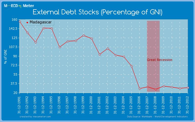 External Debt Stocks (Percentage of GNI) of Madagascar
