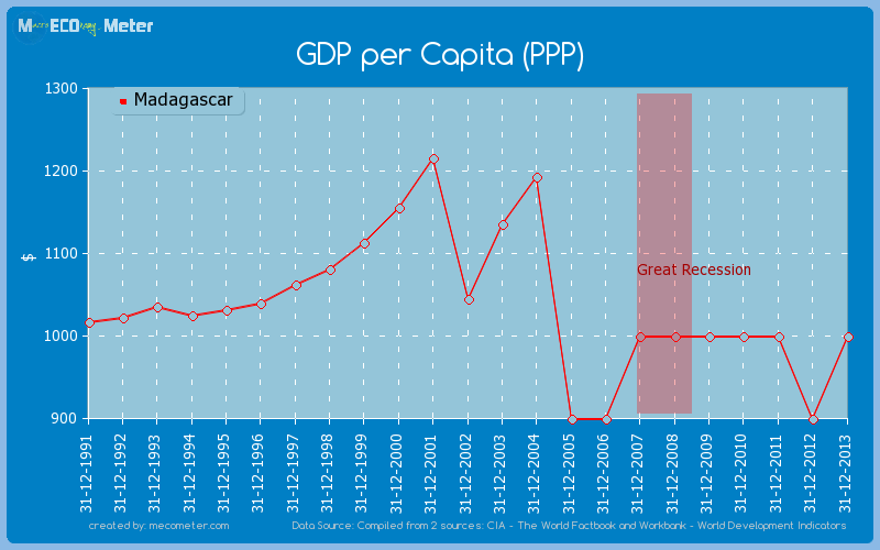 GDP per Capita (PPP) of Madagascar