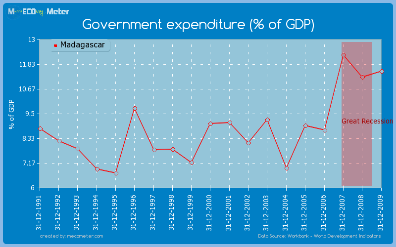 Government expenditure (% of GDP) of Madagascar