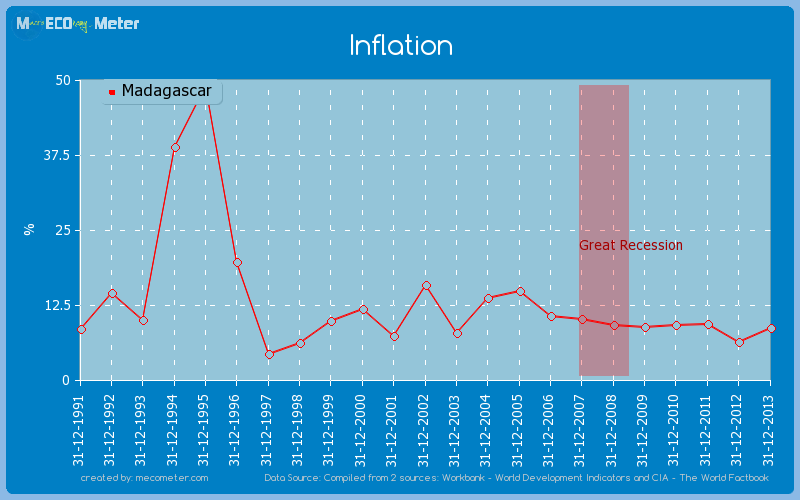 Inflation of Madagascar
