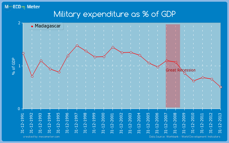 Military expenditure as % of GDP of Madagascar